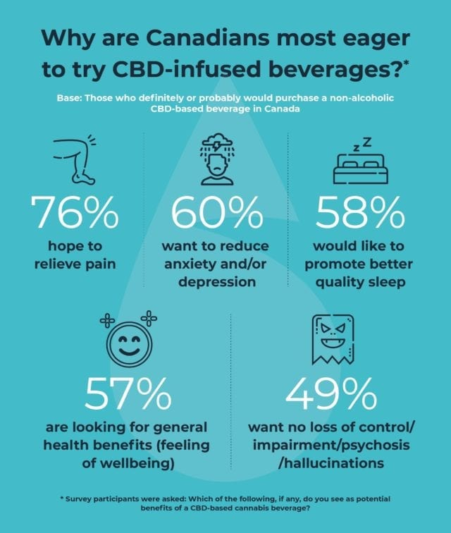 BevCanna study shows more than 70 per cent of Canadians are interested in trying cannabis and CBD-infused beverages.