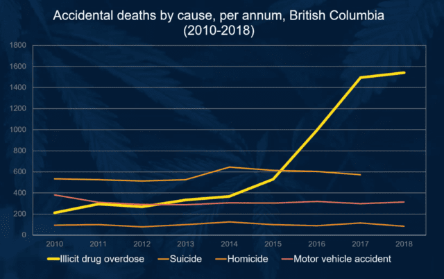 Cannabis is the Overdose Prevention Tool We Don't Use: Symposium