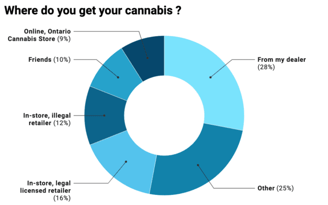 Ontarians legal weed data - Neverending weed story