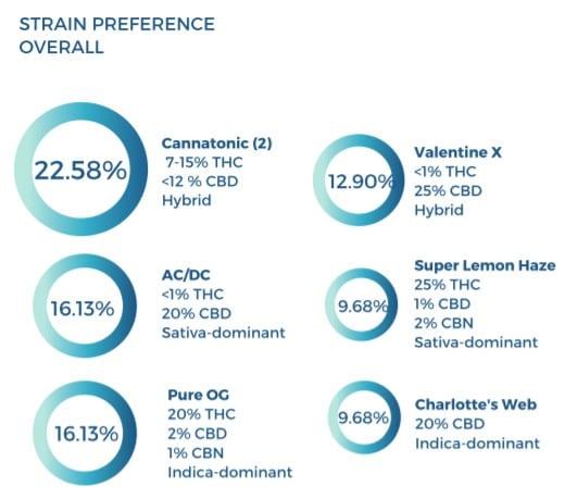 RYAH medical cannabis vaporizer stats