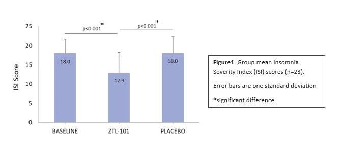 Zelira Therapeutics ISI index results