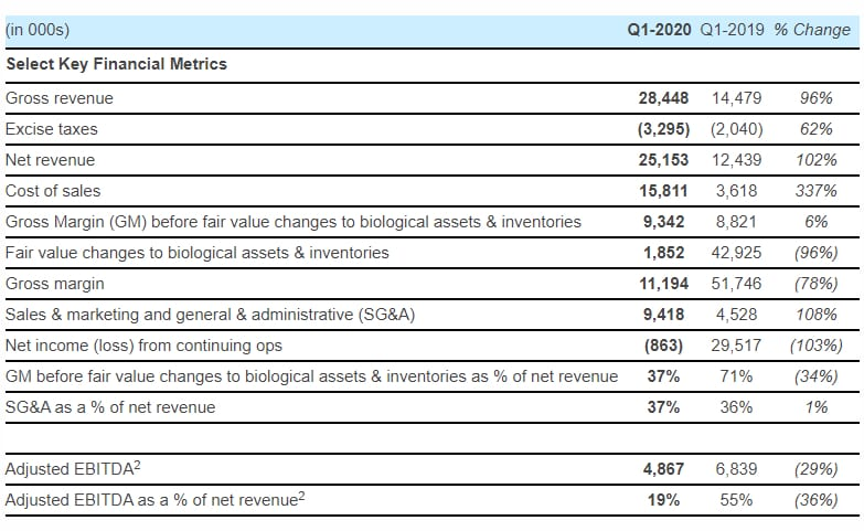 organigram financials q1 2020