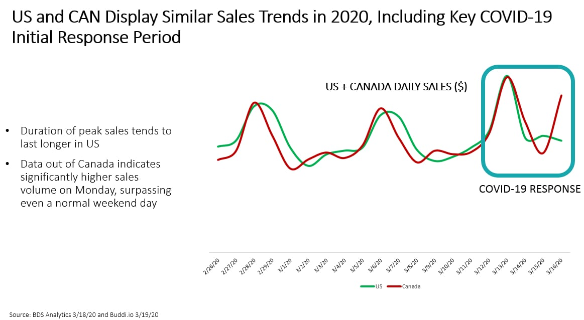 BDS Analytics data similar trends in US and Canada