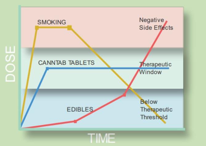 canntab oral release window