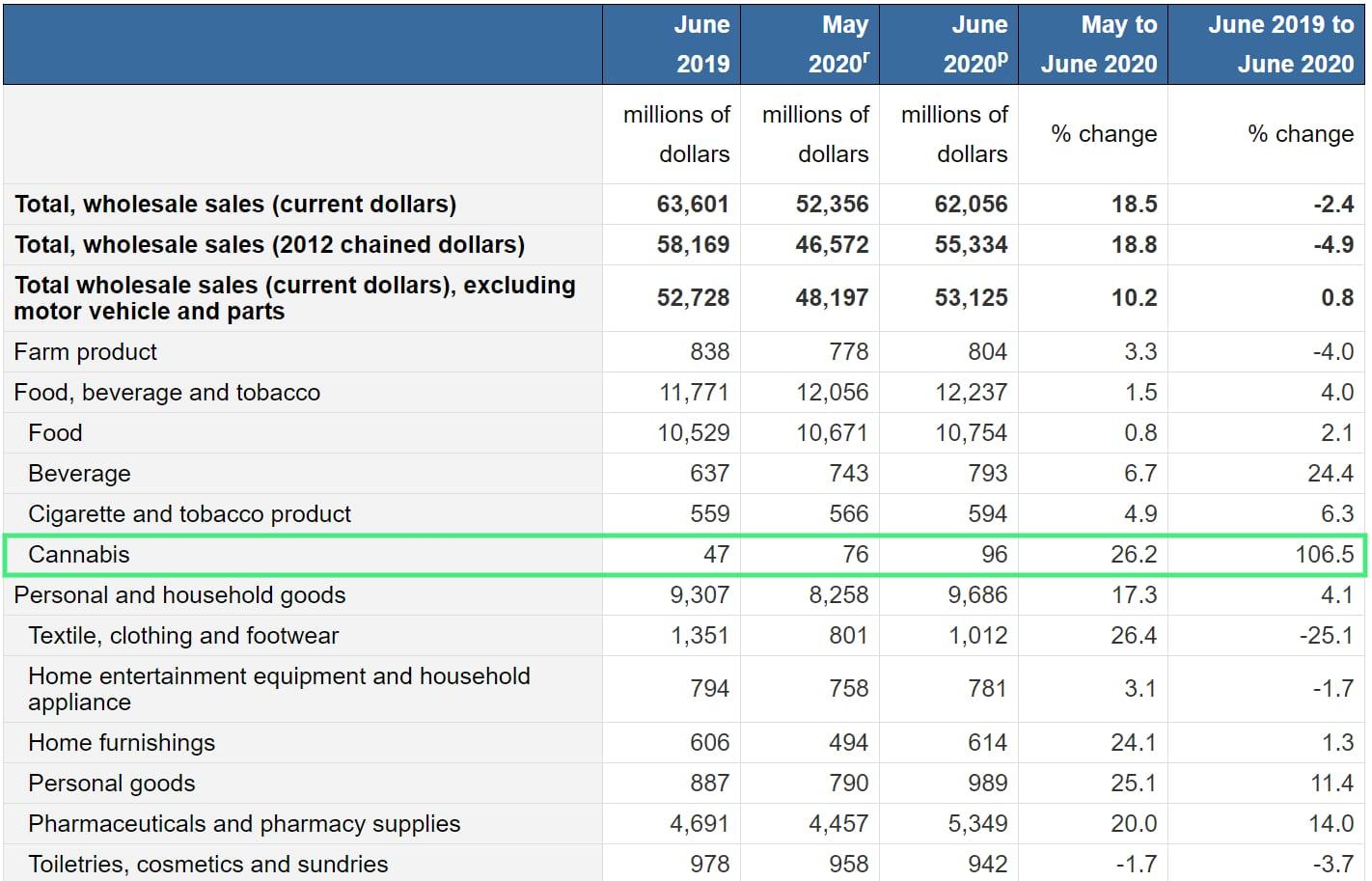 cannabis wholesale June 2020 - Statistics Canada
