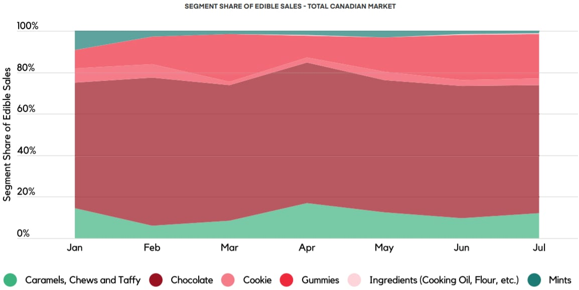 gummies set to rise - headset - current edible preference in Canada