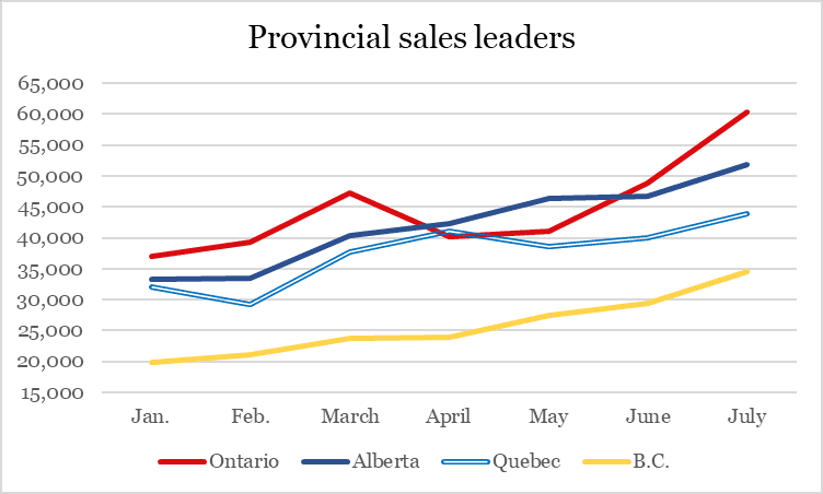 Ontario leads charge as Canadian cannabis sales surge 15% in July