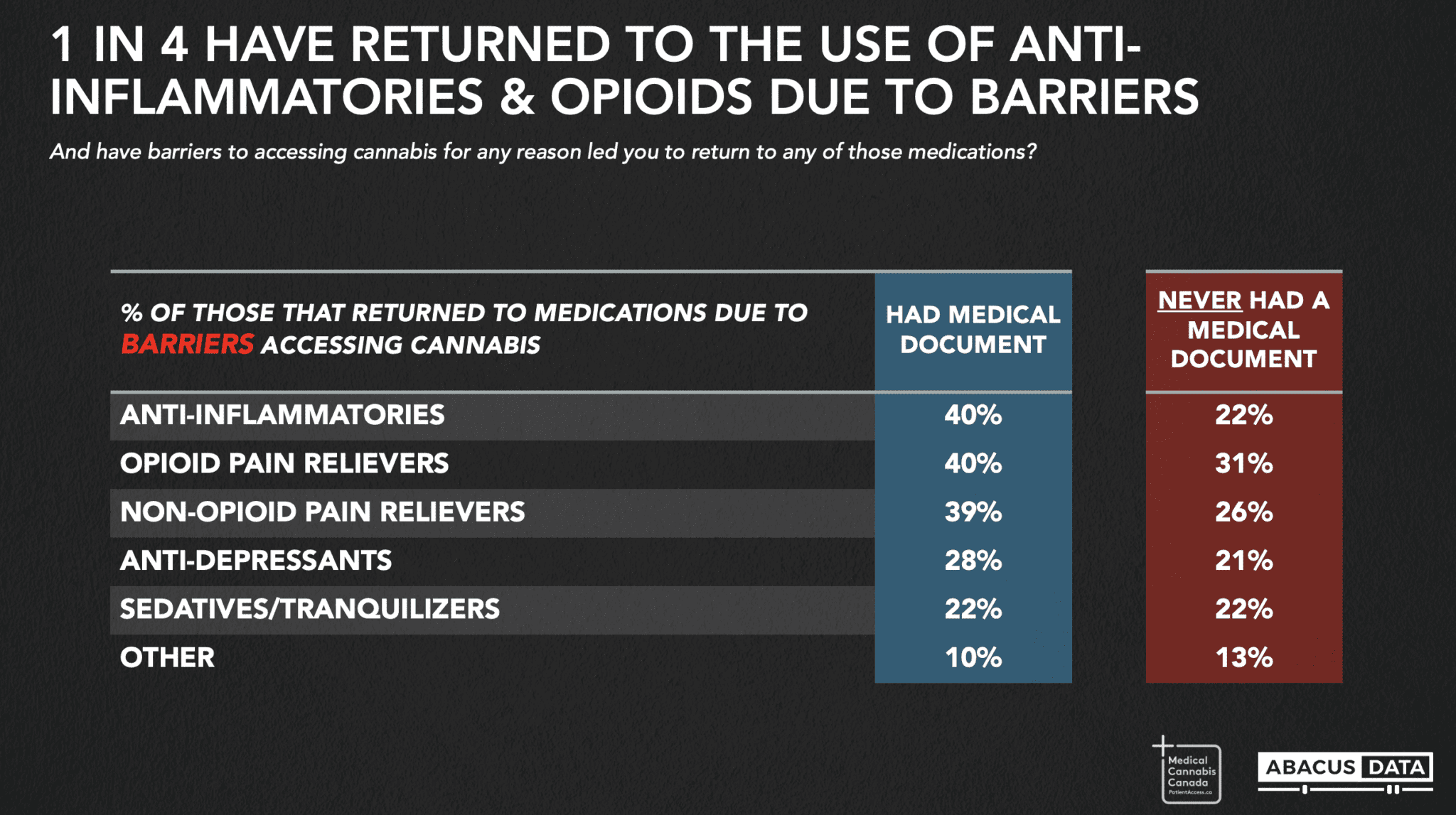 Over 90% of Canadian cannabis patients want policy change - survey return to other meds