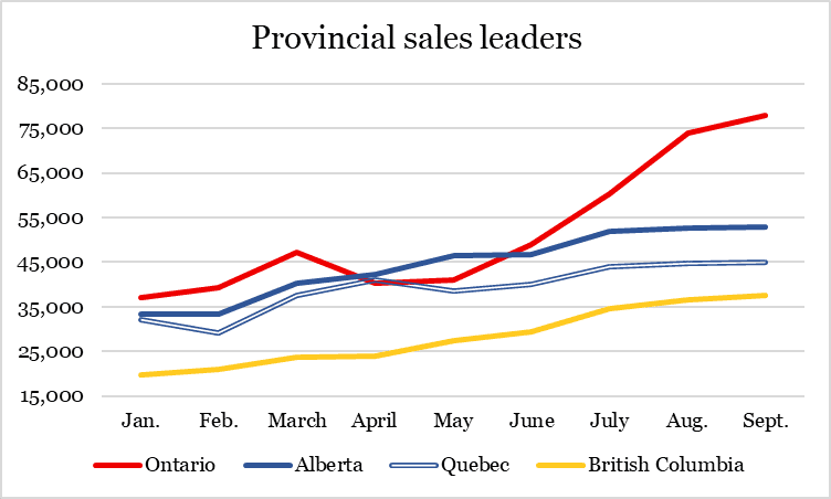 Canadian legal weed sales reach $256M in September