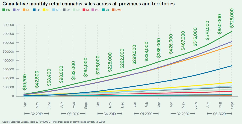 Remove OCS advantages to increase Ontario's legal pot market share