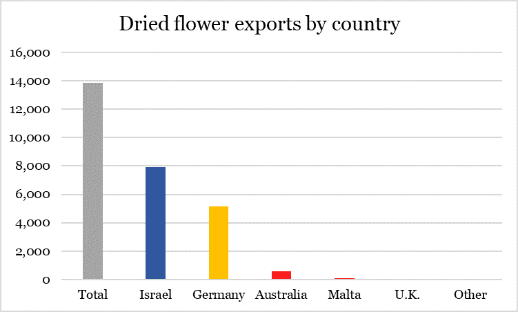Canadian cannabis exports increased nearly 300% in 2020 - dried flower exports by country chart