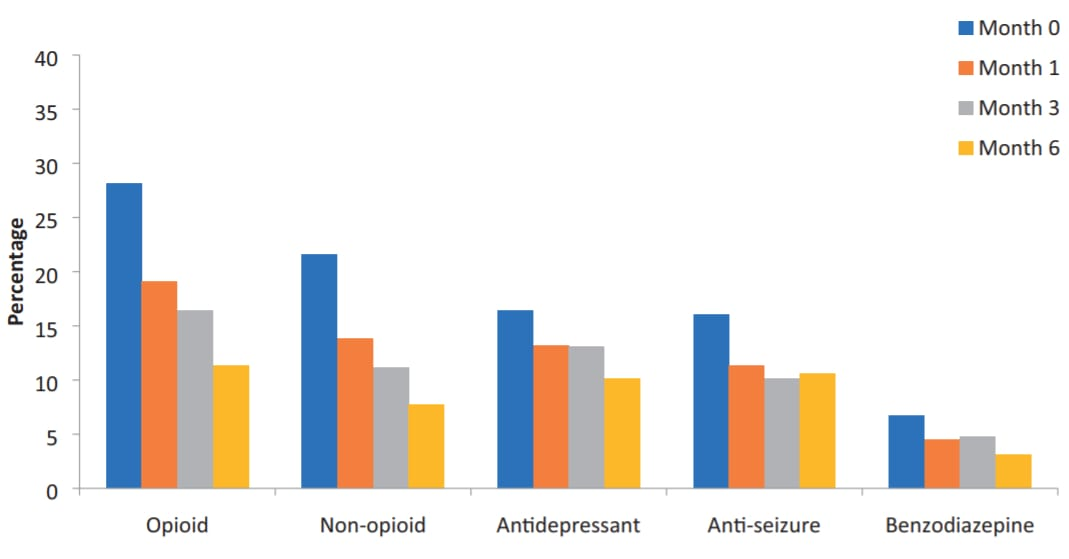 Cannabis significantly reduces pharmaceutical drug use - Tilray patient study - opioids and non-opioids