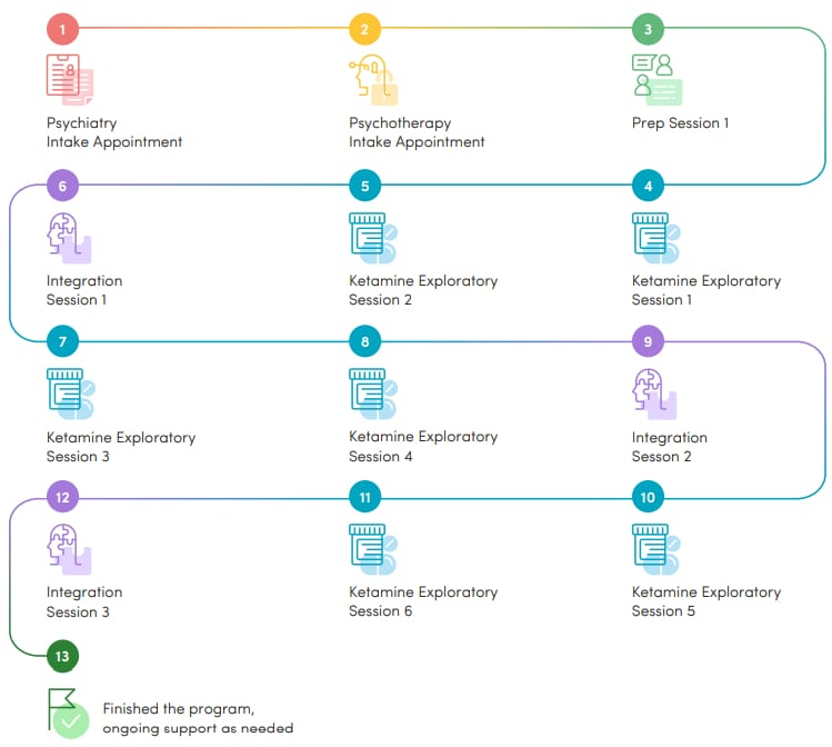 Field Trip white paper makes strong health and business case for ketamine therapy - treatment program chart