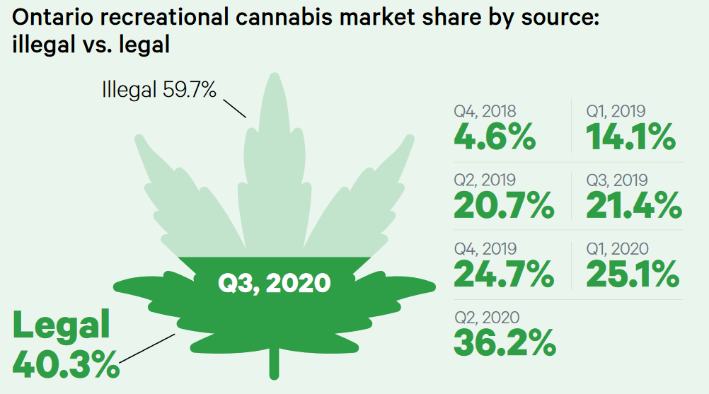 Ontario's legal weed market share climbs to 40%, OCS says