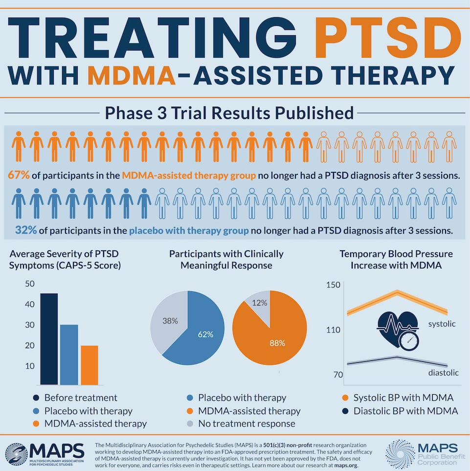 67% of PTSD sufferers drop diagnosis in first MDMA Phase 3 trial - MAPS infographic -