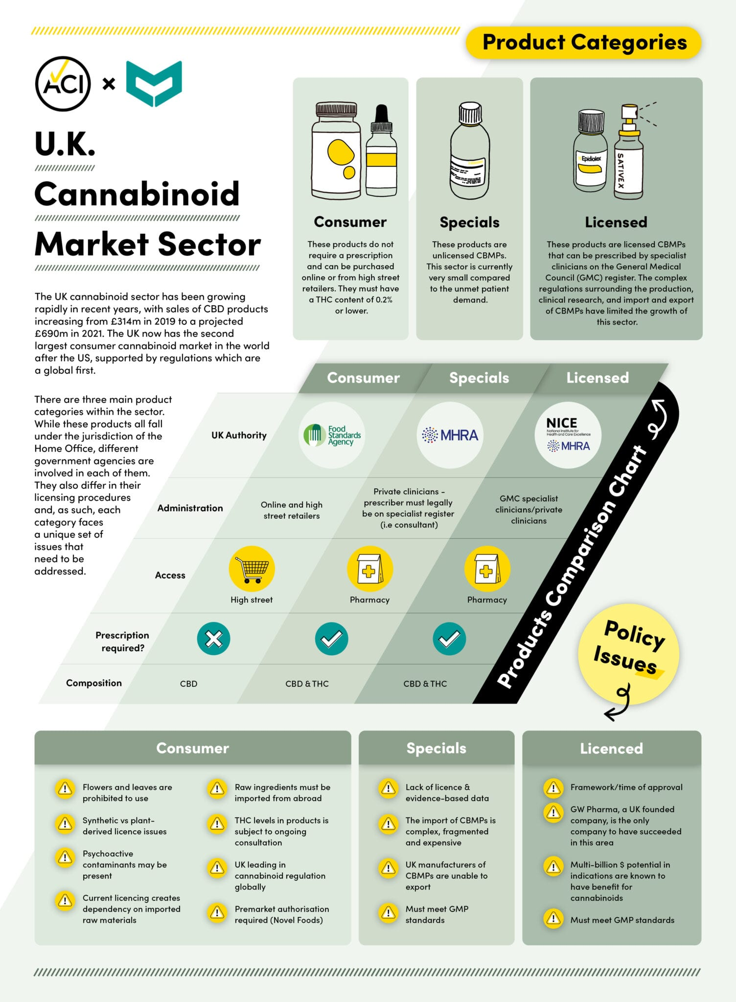 UK task force recommends moving cannabis licensing to health departments - infographic