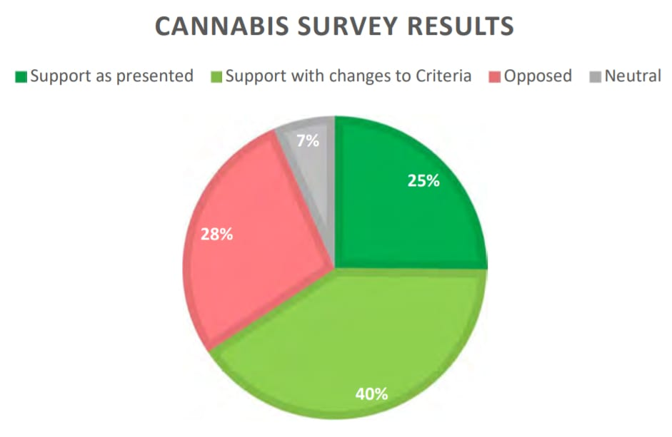 West Vancouver set to approve its first 4 pot shops - chart