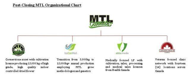 Organizational chart after the MTL Cannabis transaction