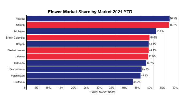 Cannabis flower likely to remain the dominant consumer choice - Headset - share my market