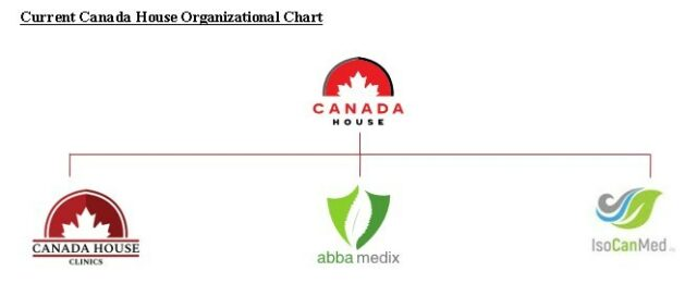 Chart of current organization at Canada House