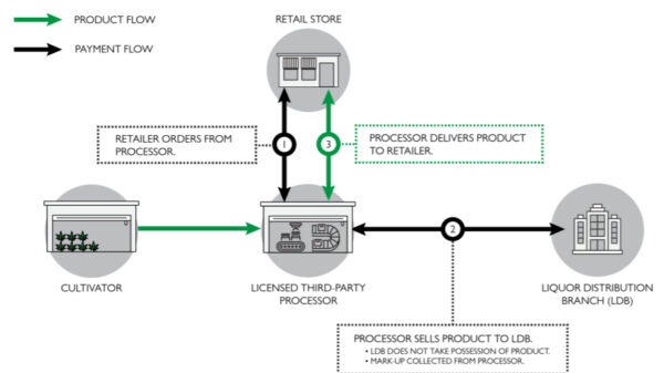BC direct-to-retail cannabis distribution slated for fall 2022 - sample supply chain