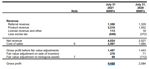 Canada House Q1 Revenues chart