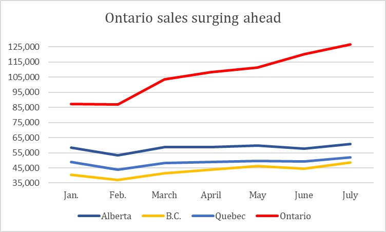 Canadian cannabis sales spike 6% in July to record $339M - chart