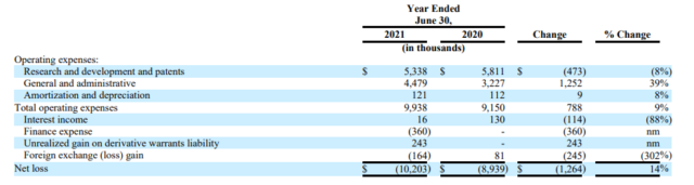 Chart breaking down InMed's net losses for 2021 fiscal year