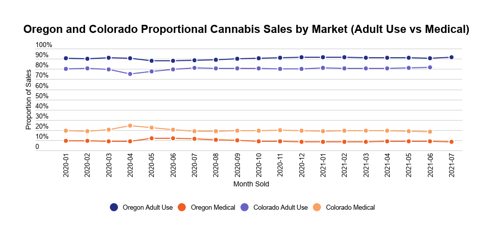 Mature US state medical cannabis markets stabilize at 10–20% of total sales - Headset - mature markets