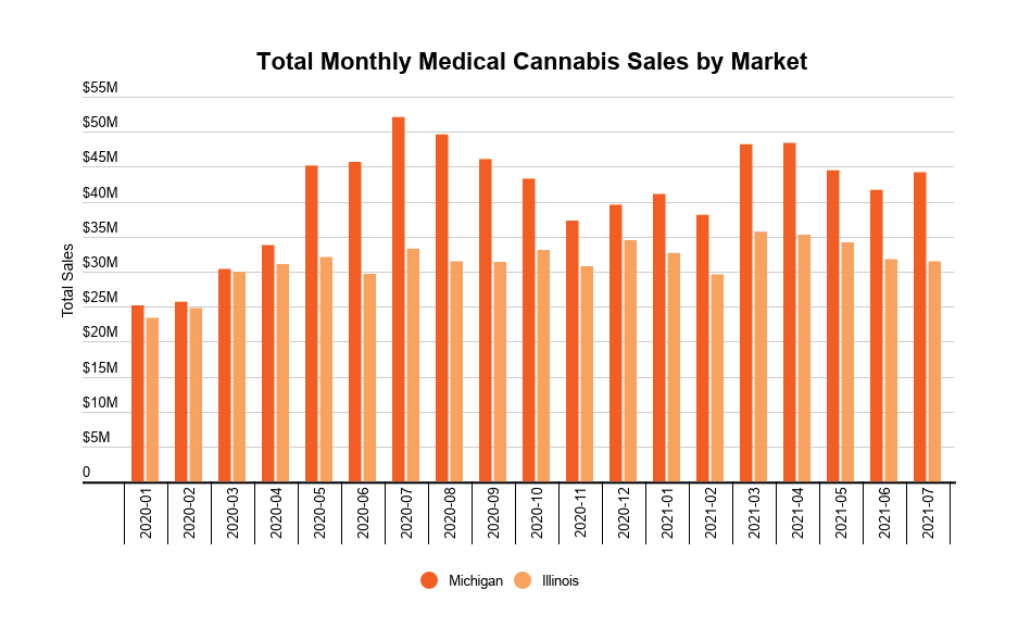 Mature US state medical cannabis markets stabilize at 10–20% of total sales - monthly medical sales