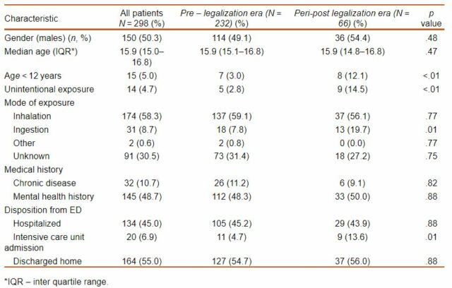 photo of Study on increased post-legalization cannabis ICU visits in youth 'misleading' image