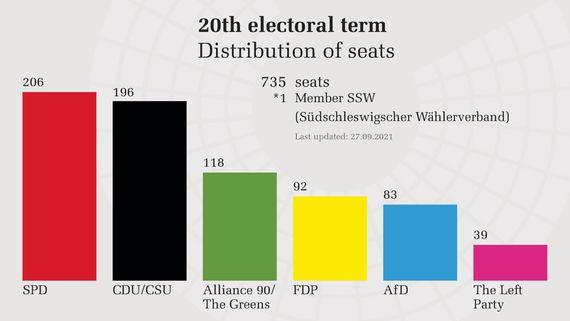 Seat calculation of Bundestag