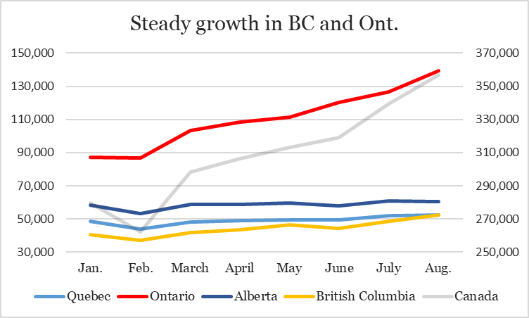 BC beats Quebec in weed retail for first time — August sales hit $357M