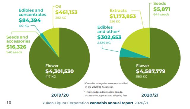 After slow start, Yukon's legal cannabis market finally warming up
