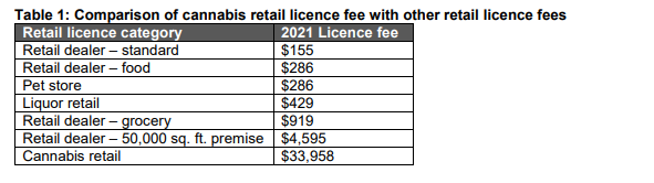 Chart showing comparison of licensing fees starting at $155 with cannabis the highest